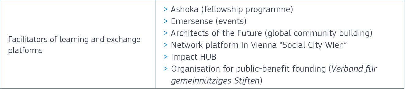 IVODIX-key-actors-in-the-austrian-ecosystem-3